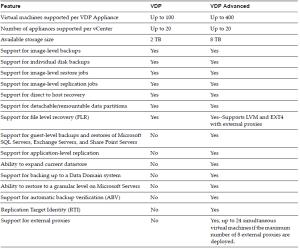 vSphere Data Protection-P1-S01