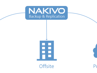 Nakivo for VMware