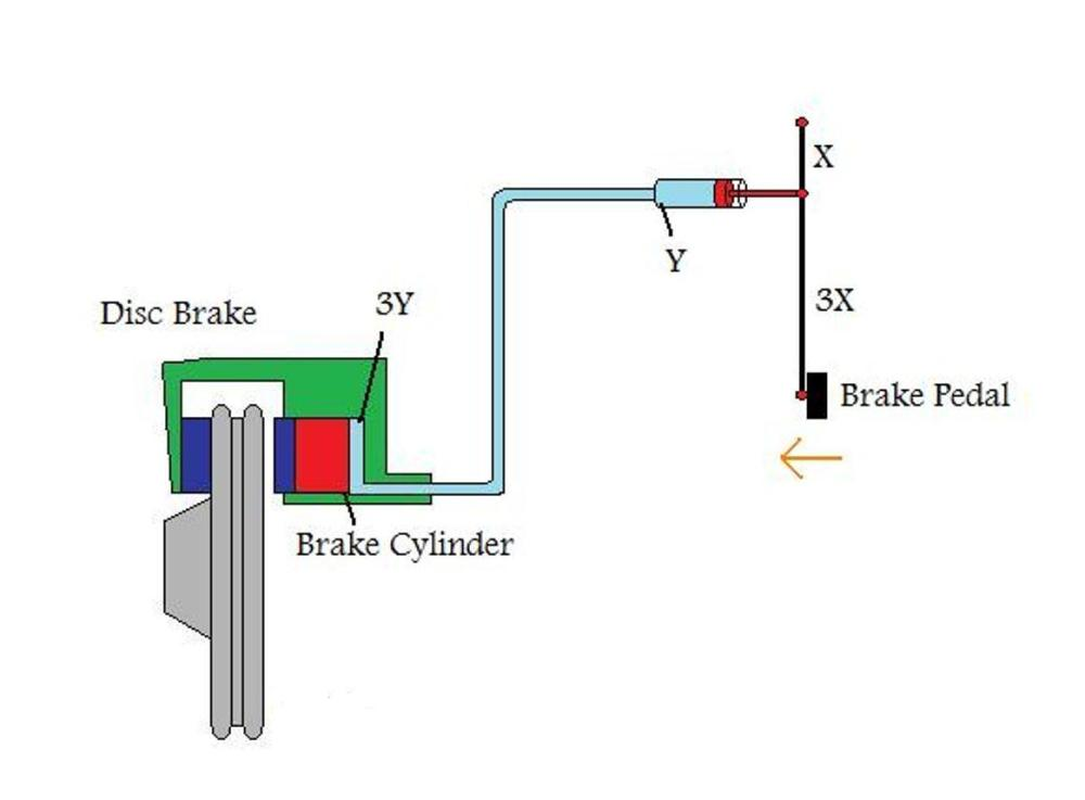 medium resolution of figure 6 a simple brake system