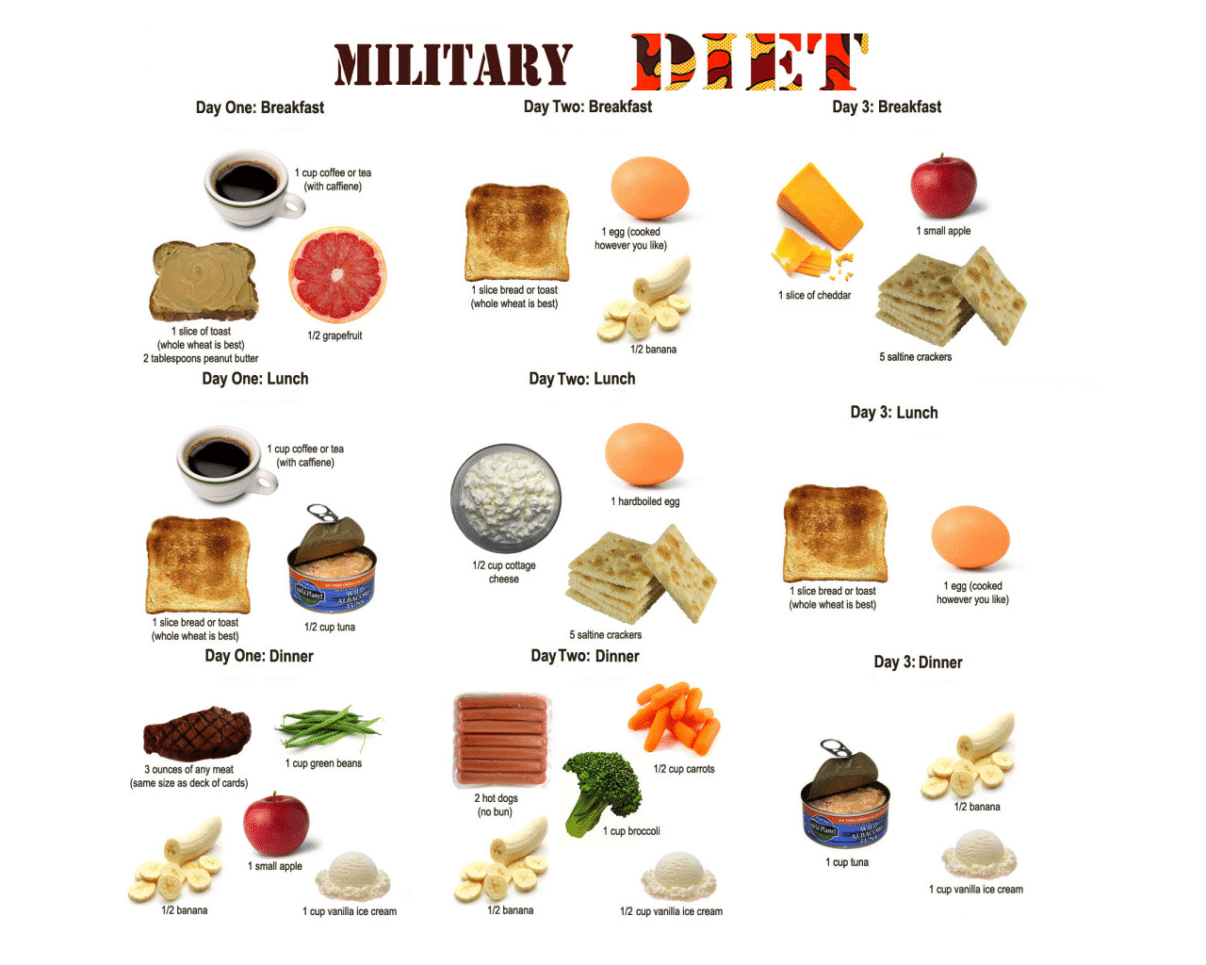 Lose 10 Pounds Per Week With The New 3 Day Militaryt