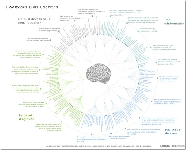900px-The_Cognitive_Bias_Codex_(French)_-_John_Manoogian_III_(jm3)