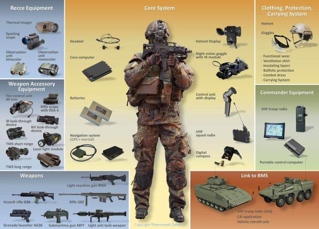 Gladius Equipment in detail