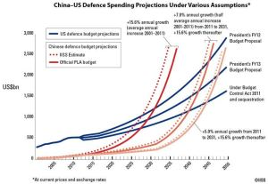 China-US Defense Spending Projections 2005-2050