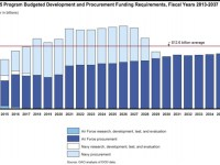 F-35 Program - Projected procurement Costs - Members can view larger images