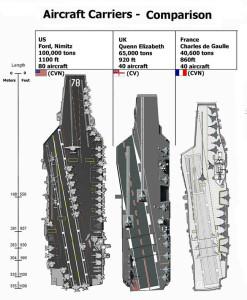 Modern aircraft carrier comparison
