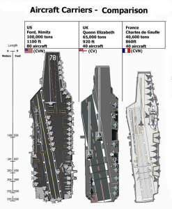 Modern aircraft carrier comparison