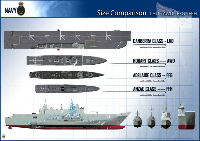 LHD_AWD_ANZAC_FFG_Size_Comparison