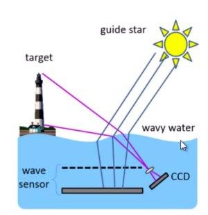 Stella-Maris underwater sensor (Technion)