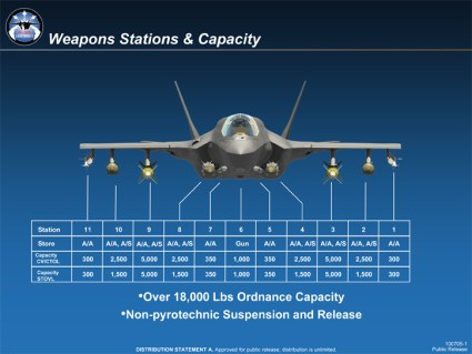 F-35 Weapons Stations Capacity