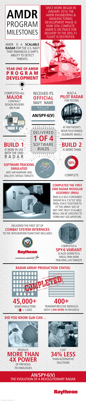amdr_infographic300