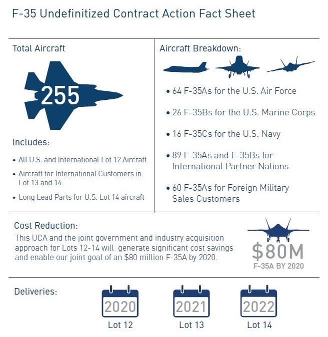 F-35 procurement infographic
