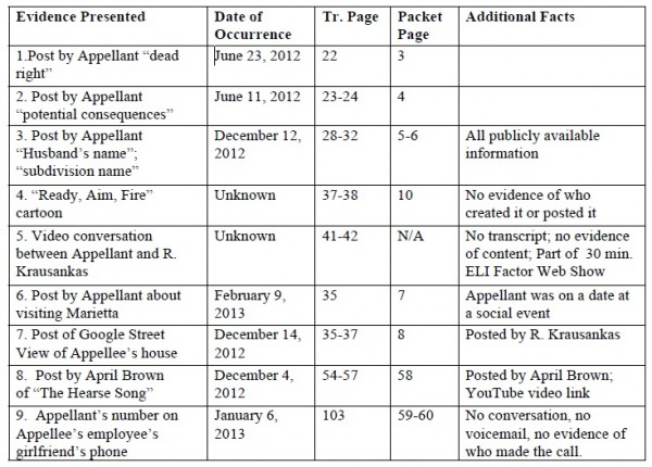 appellant brief table