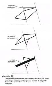 afwijkende frameconstructiess
