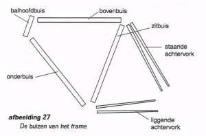 buizen van het frame