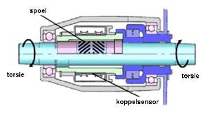 Soorten sensoren Elektrische fiets