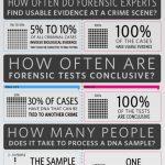 CSI: Fact or Fiction?