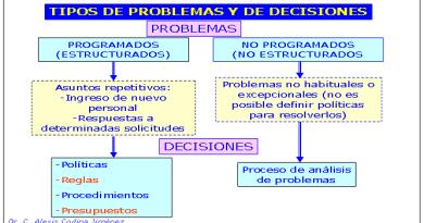 tipos de problemas y decisiones