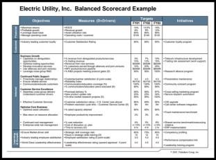 Ejemplo de bsc balanced scorecard