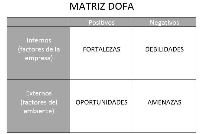 Qué es la Matriz DOFA, FODA o DAFO