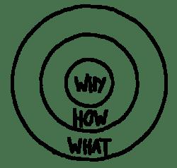 Golden Circle - Simon Sinek - Storytelling - Why - How - What