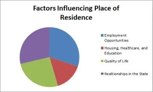 Factors Influencing Place of Residence Graph