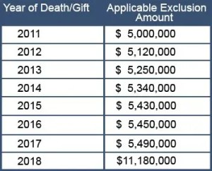 2018 Estate and Gift Tax Exclusions, 2017 Tax Act