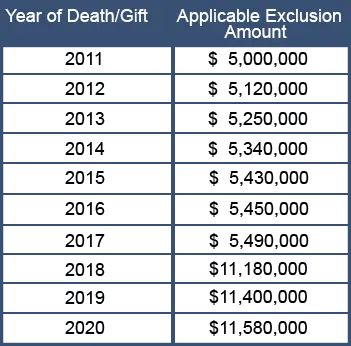 Annual Exclusion Amount Table