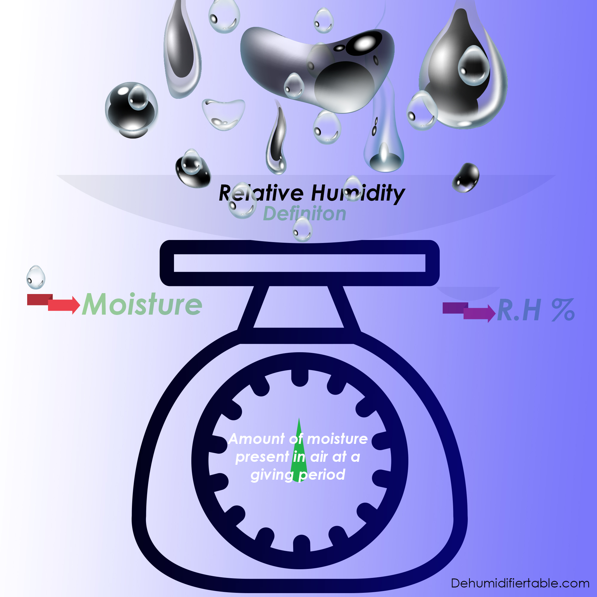 Is 70 Percent Humidity High For Indoor Environment ...