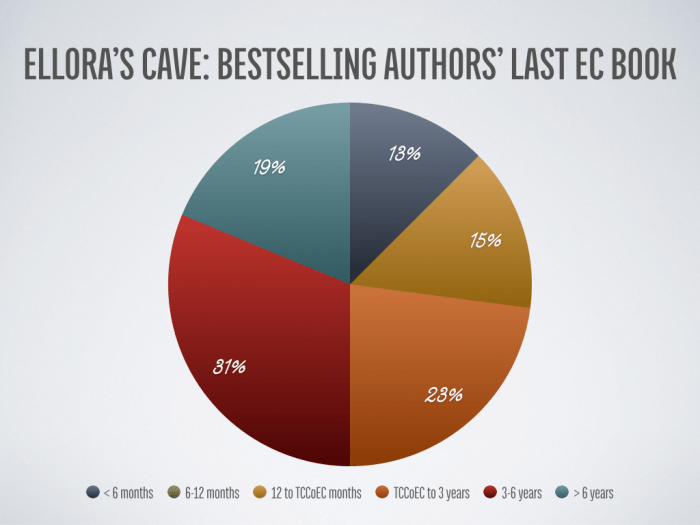Ellora's Cave: Bestselling Authors' Last EC Book Publication Time