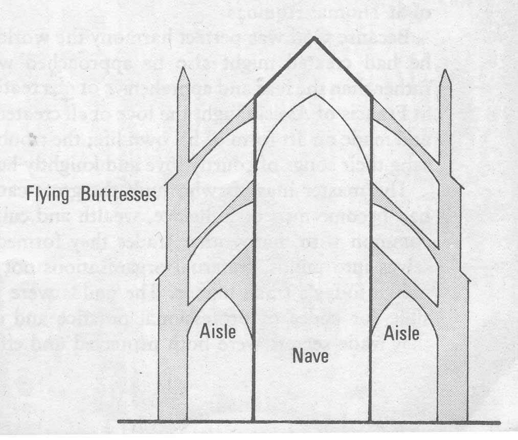 cathedral architecture gothic arches diagram large intestine anatomy labeled art history leaving cert flying buttresses image courtesy of henry j sharpe