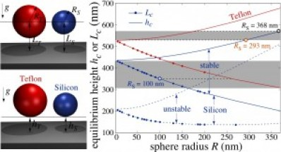 Calculations indicate it may be possible to use the interplay between the repulsive Casimir force and gravity to create stable nanostructure configurations levitated above dielectric slabs. This plot shows the stable equilibrium center-surface (Lc) and surface-surface (hc) separation between either a Teflon (red) or silicon (blue) nanoparticle and a semi-infinite gold slab. It shows that decreasing R acts to increase the surface-surface separation and decrease center-surface separation. The gray areas depict regions in which the Lc or hc can be made equal by an appropriate choice of radii.
