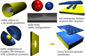 Using mathematical methods he helped develop, Alejandro Rodriguez has calculated Casimir forces in these and other complex structures.