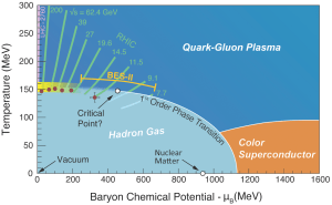 An experimental and theoretical exploration of the quantum chromodynamics (QCD) phase diagram. The matter produced in collisions at the highest energies and the smallest baryon chemical potentials can change from quark-gluon plasma (QGP) to a hadron gas through a smooth crossover. But lower energy collisions can access higher baryon chemical potentials where a first-order phase transition line is thought to exist. The reach of the future DOE Basic Energy Sciences program at RHIC is shown, as are the trajectories on the phase diagram followed by the cooling droplets of QGP produced in collisions with varying energy. The present reach of lattice QCD calculations is illustrated by the yellow band. (Illustration: Swagato Mukherjee, Brookhaven National Laboratory.)