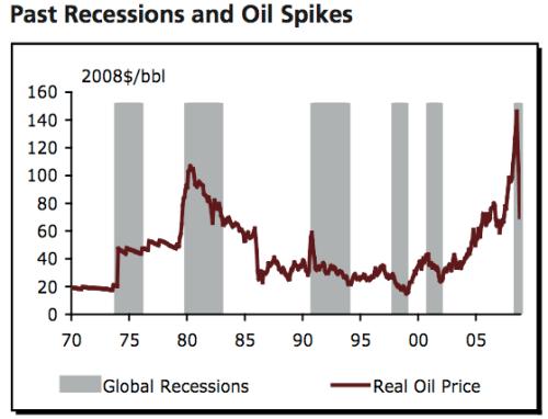 recessies_en_hoge_olieprijzen