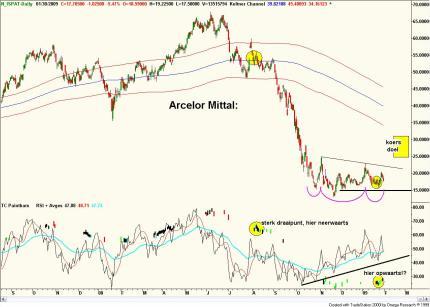 Technische analyse van Archelor Mittal