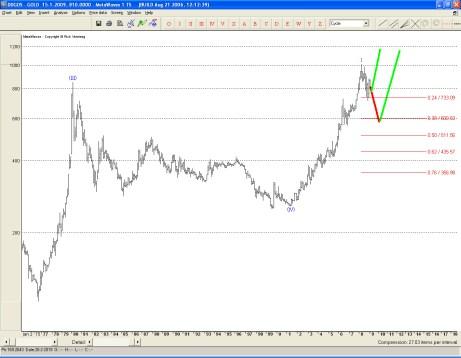 Lange termijn beweging van de goudprijs