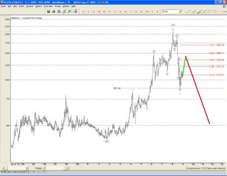 Lange termijn beweging van de zilverprijs