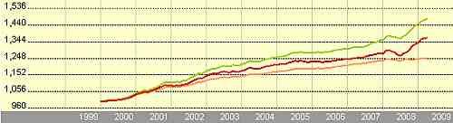 Euro Short Term Bond Fund