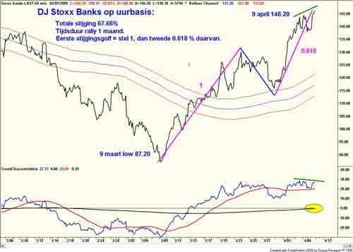 Technische analyse van de bankensector, 4 april 2009