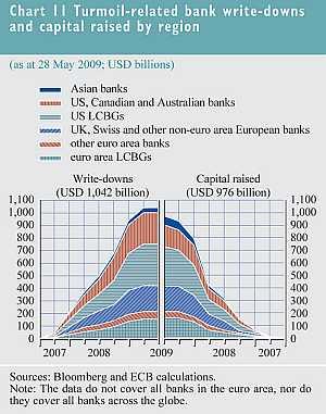Crisis gerelateerde afschrijvingen door banken en opgehaalde kapitaal per regio