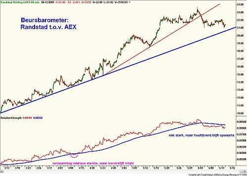 Beursbarometer: Randstad ten opzichte van de AEX