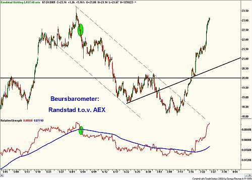 Beursbarometer: relatieve sterkte tussen Randstad en AEX 24 juli 2009