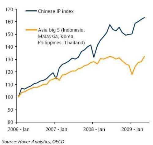 Industriele productie van China en de vijf grote Aziatische landen
