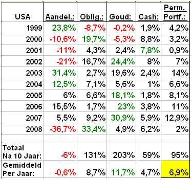 Rendementen Amerikaanse permanente portefeuille en onderliggende beleggingen