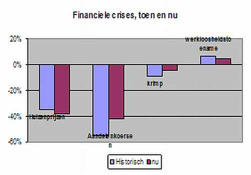 financiele crisis,toen en nu (percentages)
