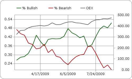 Investors Intelligence: sentiment onder beleggers