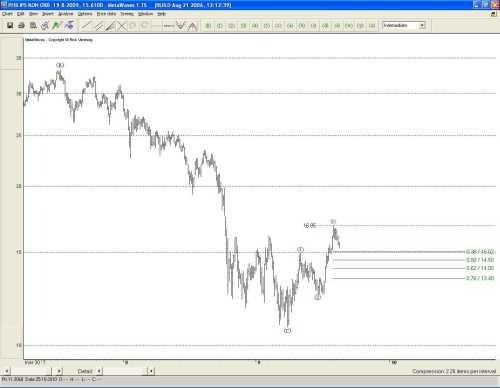 Technische analyse van Philips op 20 augustus 2009