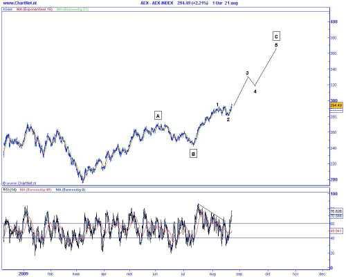 Technische analyse van de AEX op 25 augustus 2009 (op basis van Elliot Wave) versnelling van de stijging