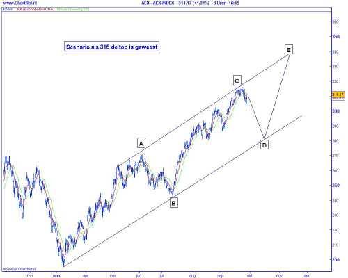 Technische analyse van de AEX op 29 september 2009 (op basis van Elliot Wave) scenario als 315 de top is geweest
