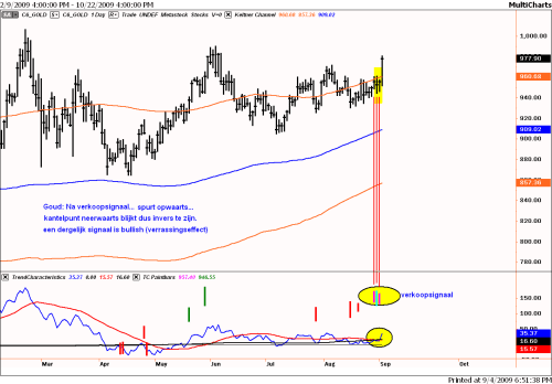Technische analyse van goud op 4 september 2009 op dagbasis